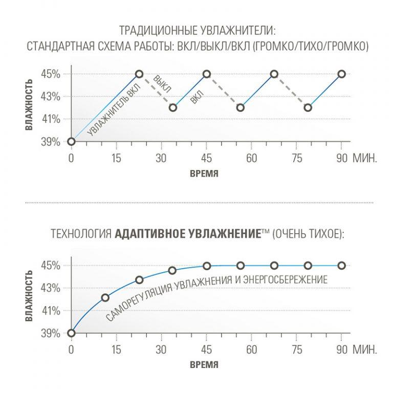 Зволожучав повітря ультразвуковий Stadler Form Eva графік адаптивного зволоження