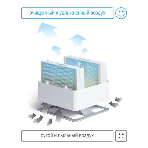 Фильтры для увлажнителя воздуха Stadler Form серии Oskar принцип работы